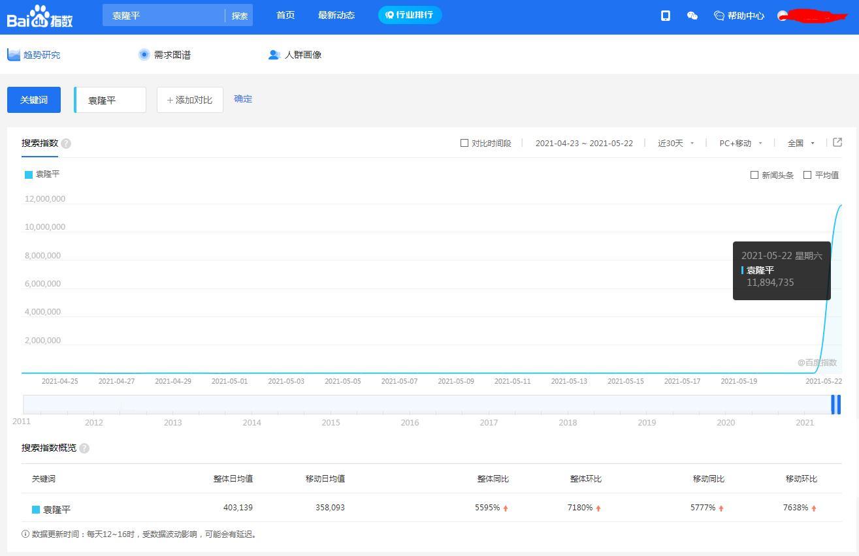 袁隆平:搜索量暴增2000倍!